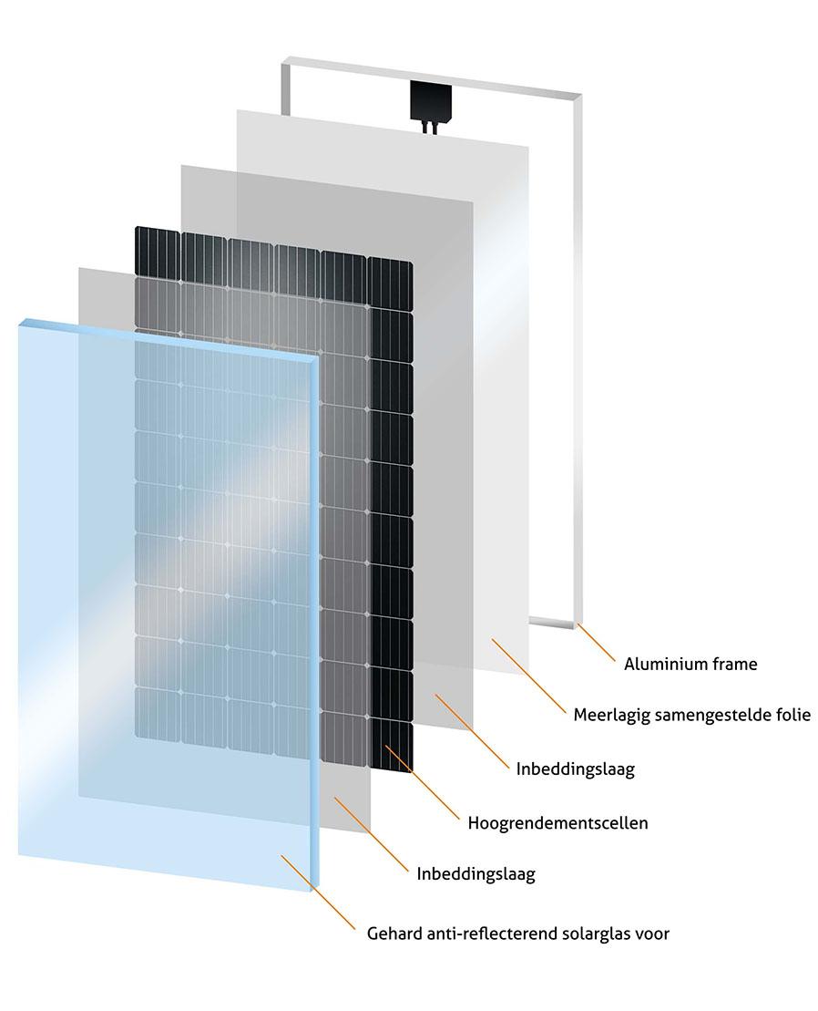 Glas-Folie zonnepaneel