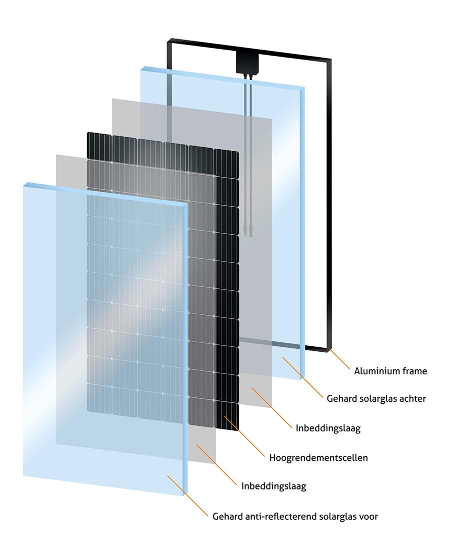 Glas-Glas zonnepaneel