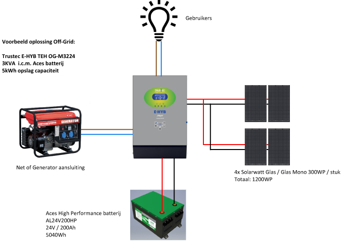 Off Grid Systeem