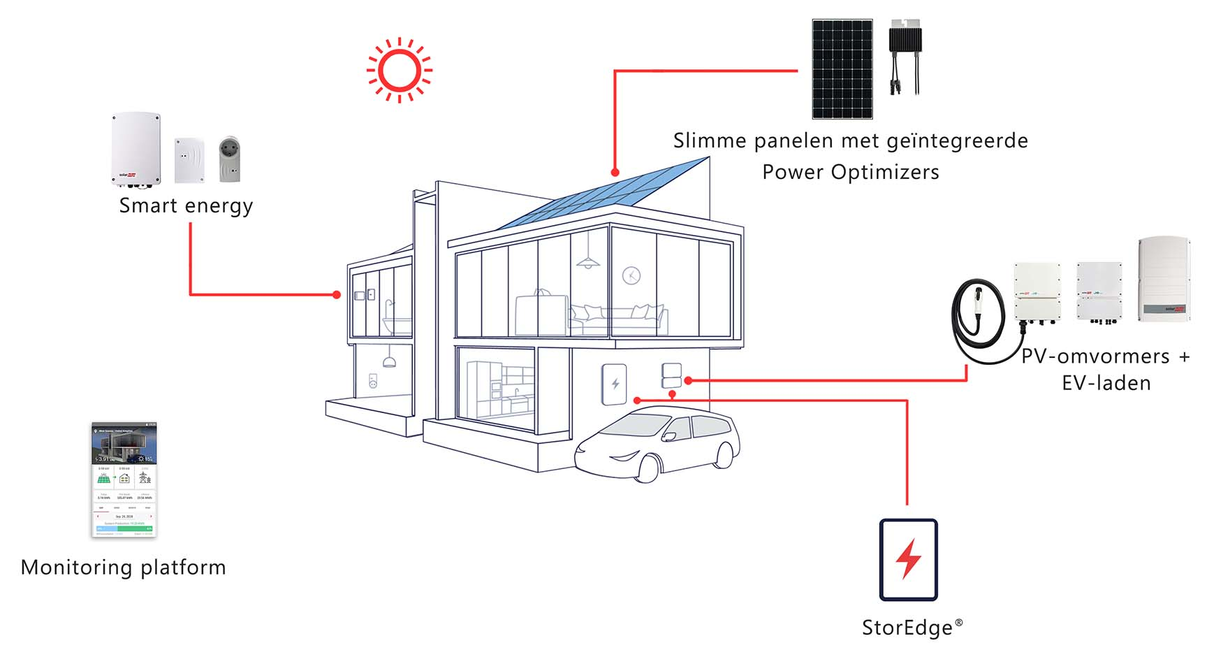 opslag energie zonnepanelen